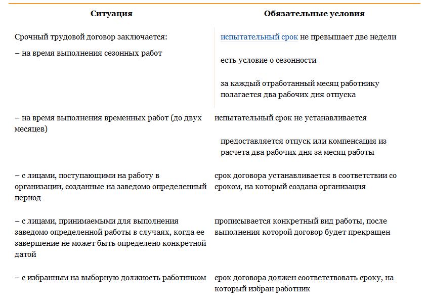 Работа бухгалтером в москве срочный договор бухгалтер ооо ип